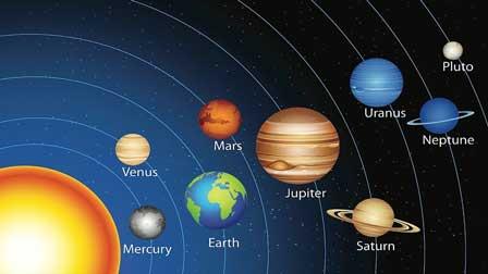 En iyi Doğum Haritası ve Gezegenler